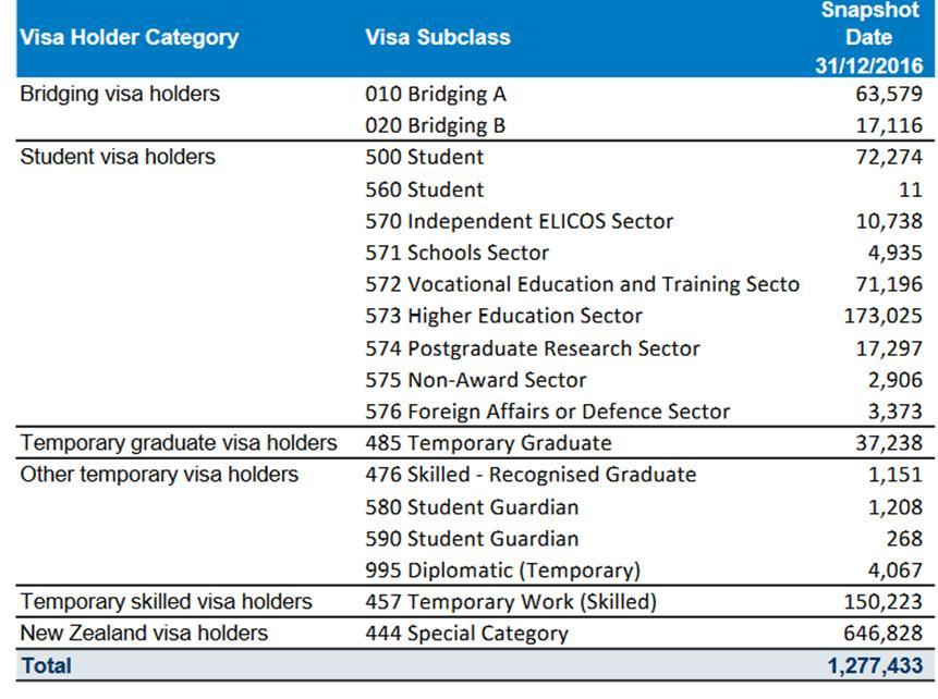 Temporary Visa holders in Australia on 31/12/2016 - Iscah