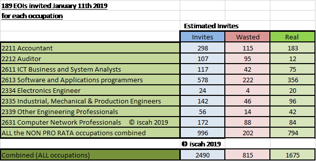 Estimated invites and wastage for EACH occupation on 11th January