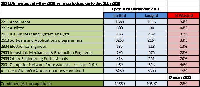 (note: there is a slight lag in dates for the lodgement vs invites. However the majority of invitees apply in the first 30 days.